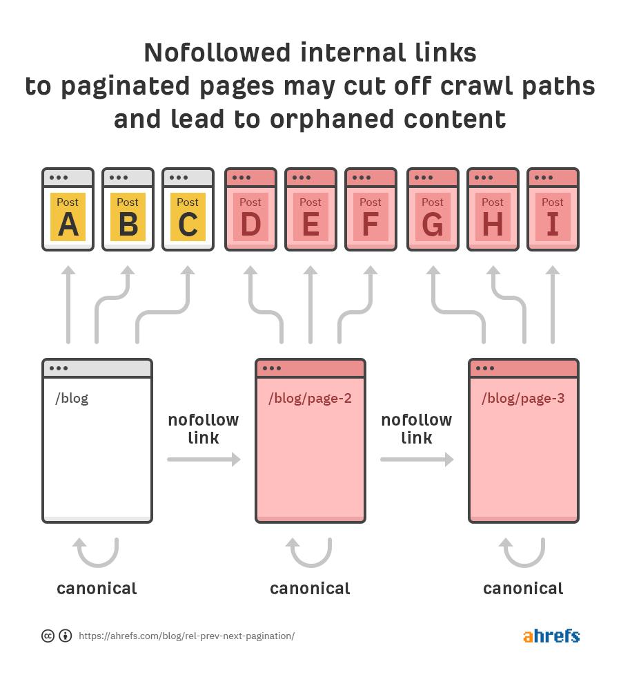 nofollow internal links crawl paths 1