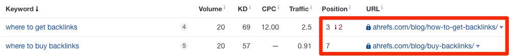 similar keyword rankings