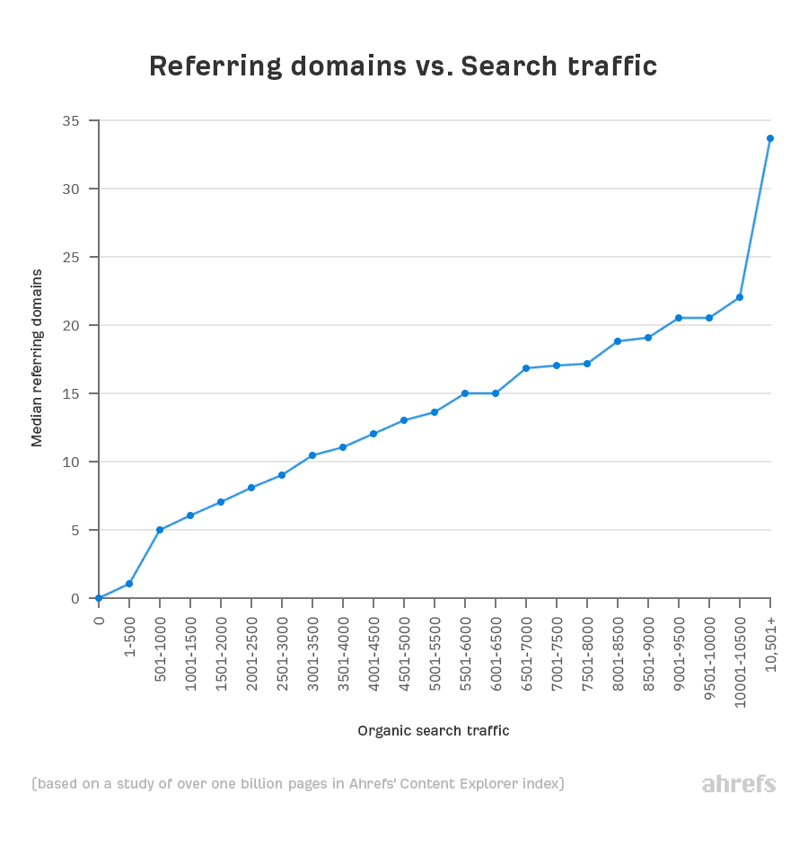03 referring domains vs search traffic 1