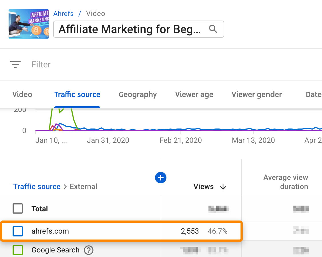 15 affiliate marketing video stats