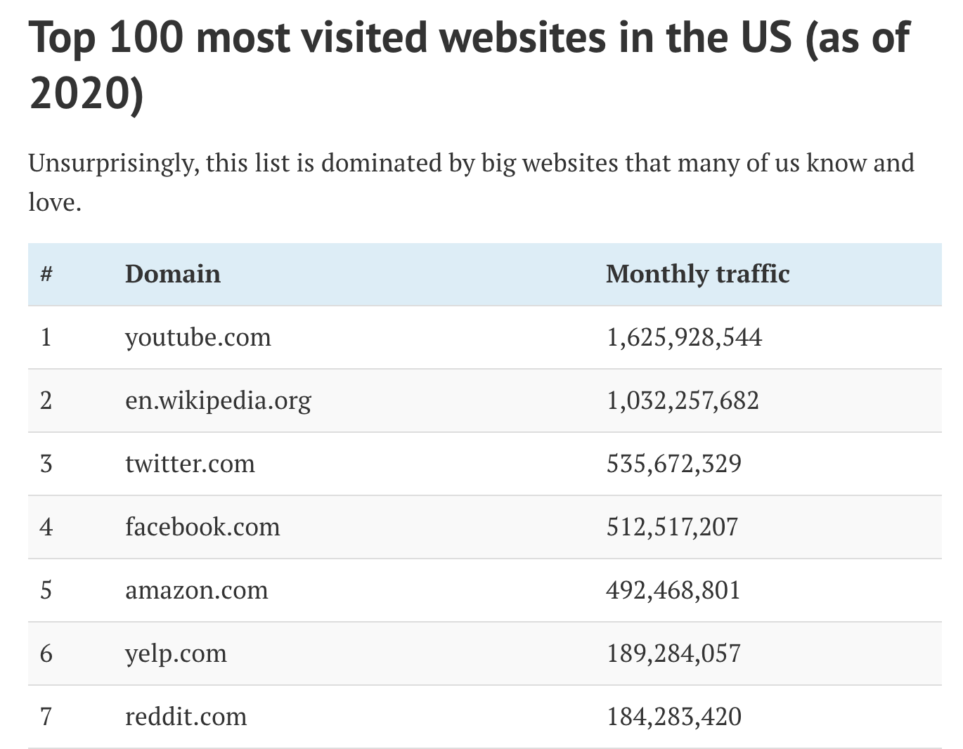 22 most visited websites