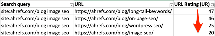 ahrefs toolbar url rating