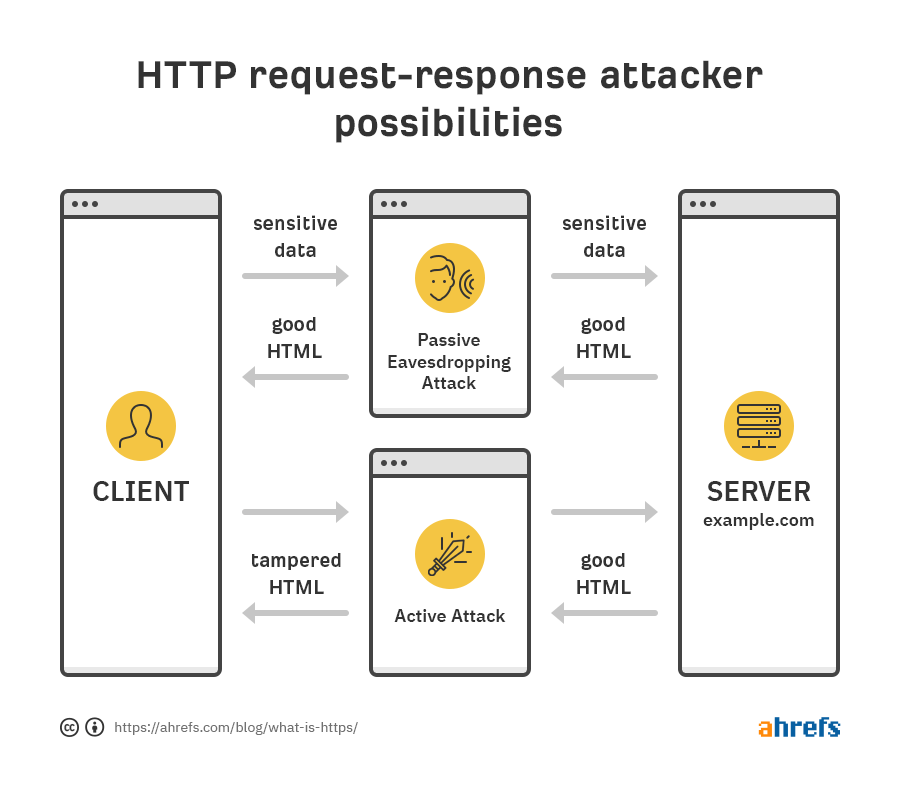 http request respons attacker possibilities