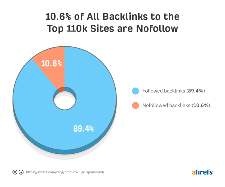 nofollow backlinks percentage