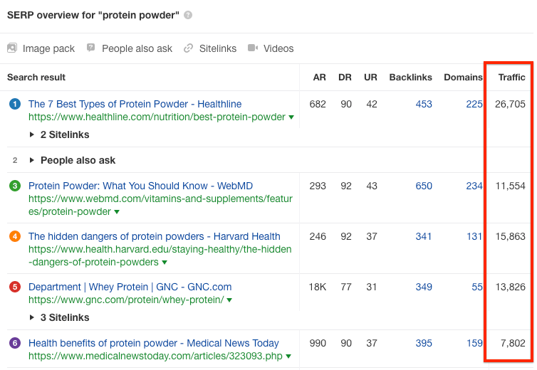 protein powder serp overview