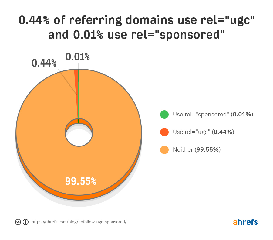 ugc sponsored backlinks