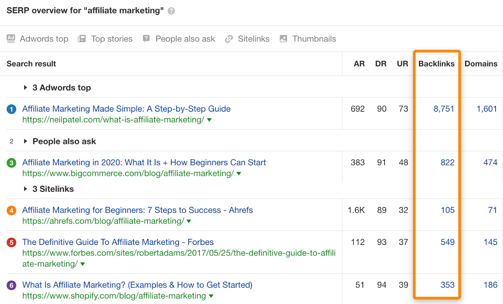 02 serp overview affiliate marketing