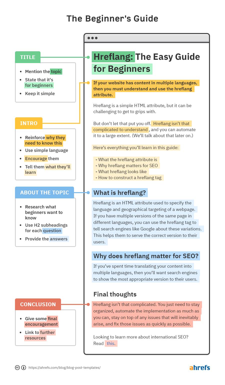 4 modelos de postagem de blog simples (e quando usá-los) 4