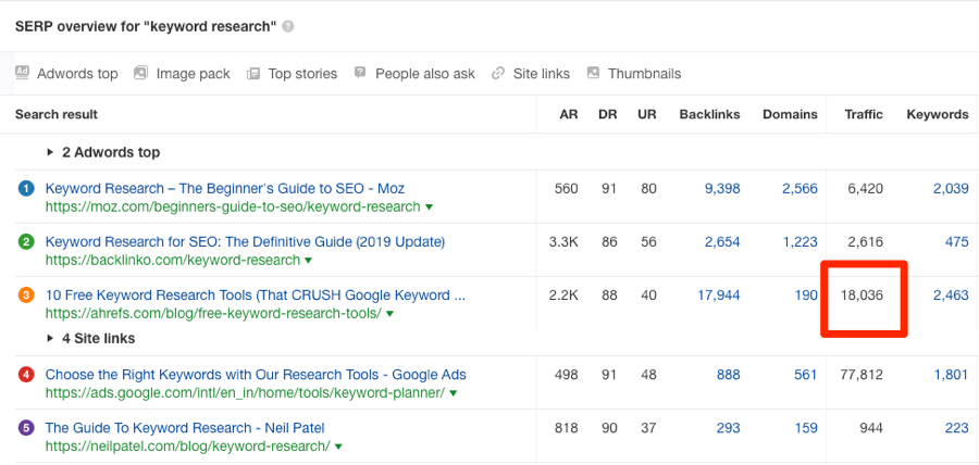 keyword research rankings