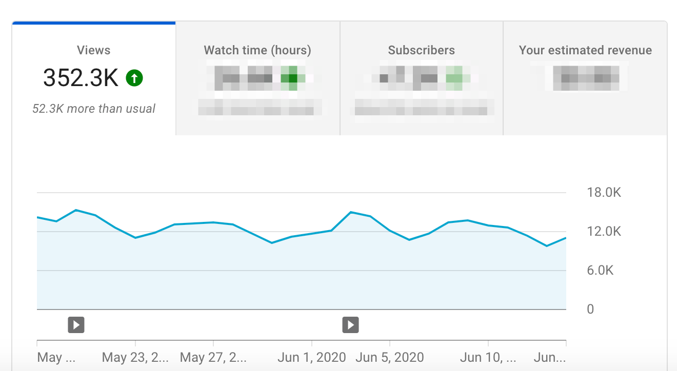 monthly youtube views