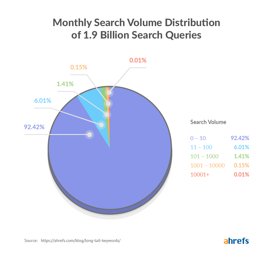 search volume distributions
