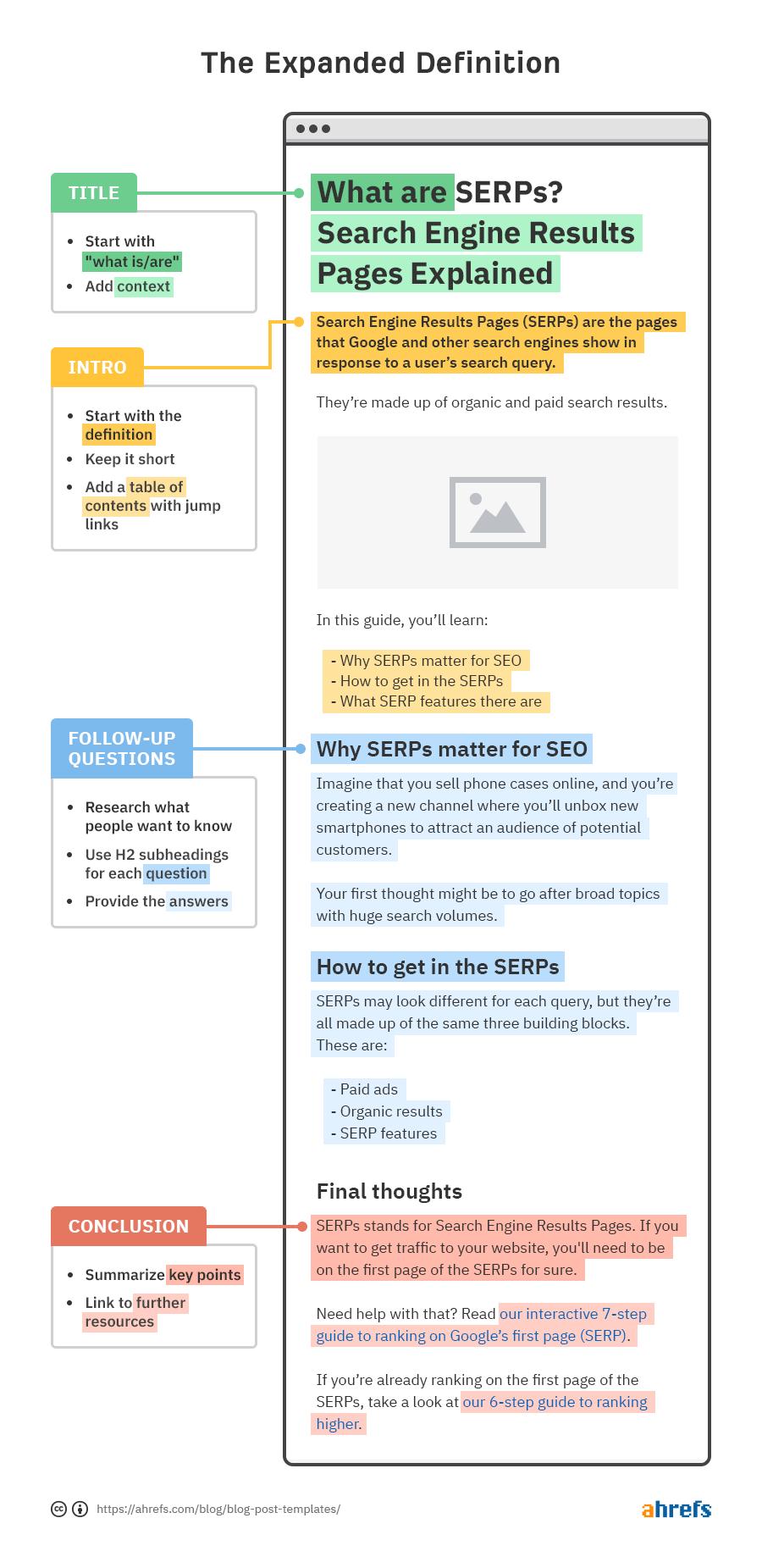 4 modelos de postagem de blog simples (e quando usá-los) 2