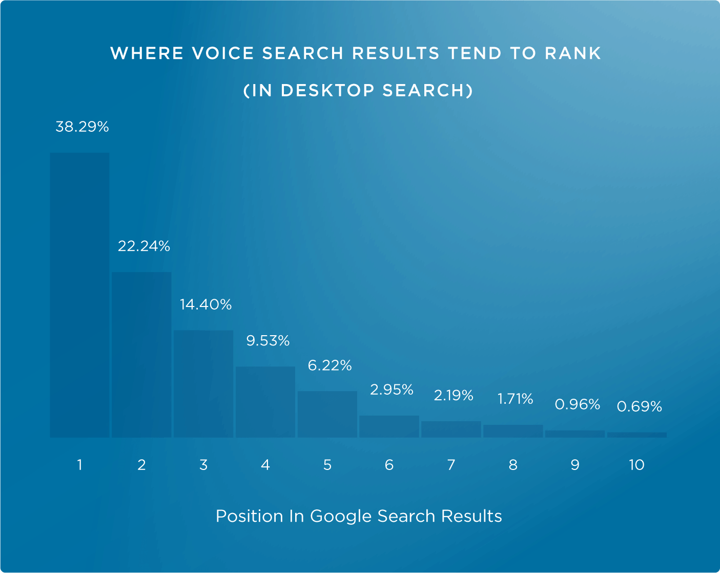 voice search rankings