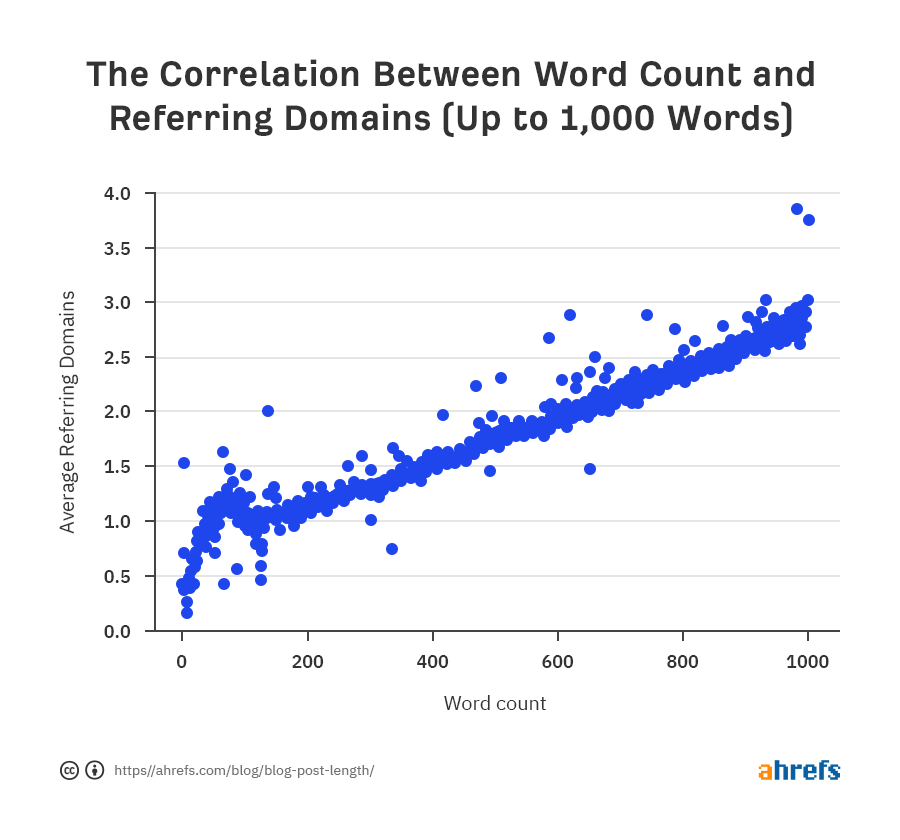 01 correlation between word count and referring domains