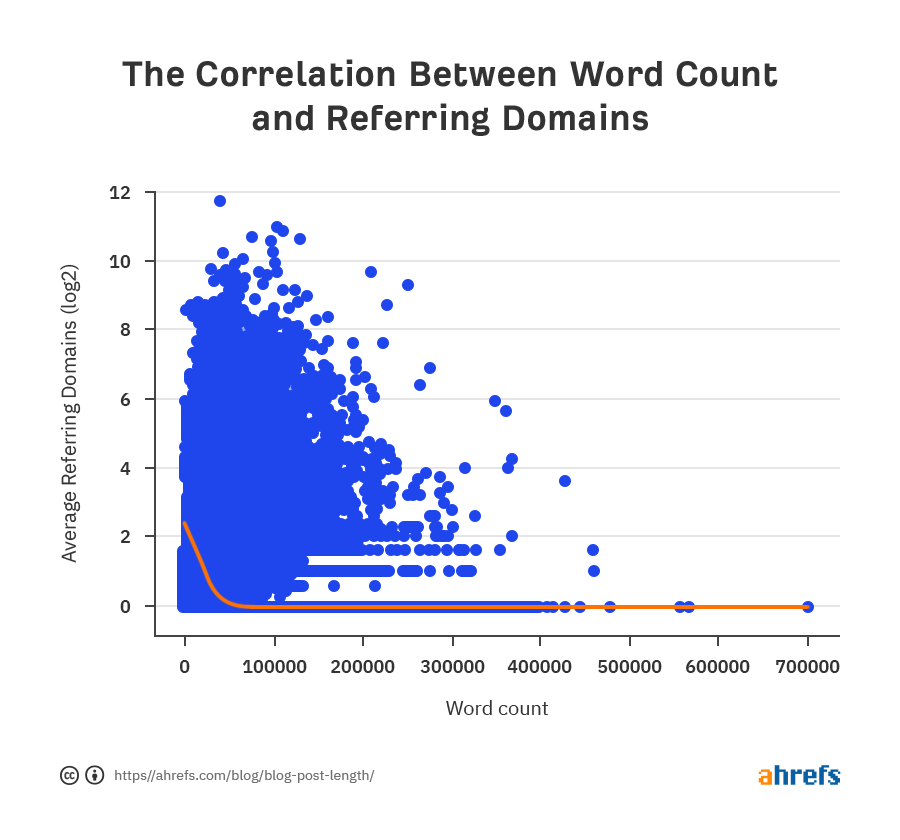 02 correlation between word count and referring domains