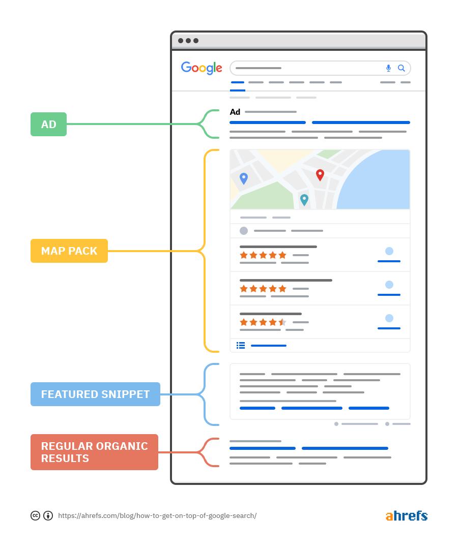Comment se familiariser avec la recherche Google (SERPs)