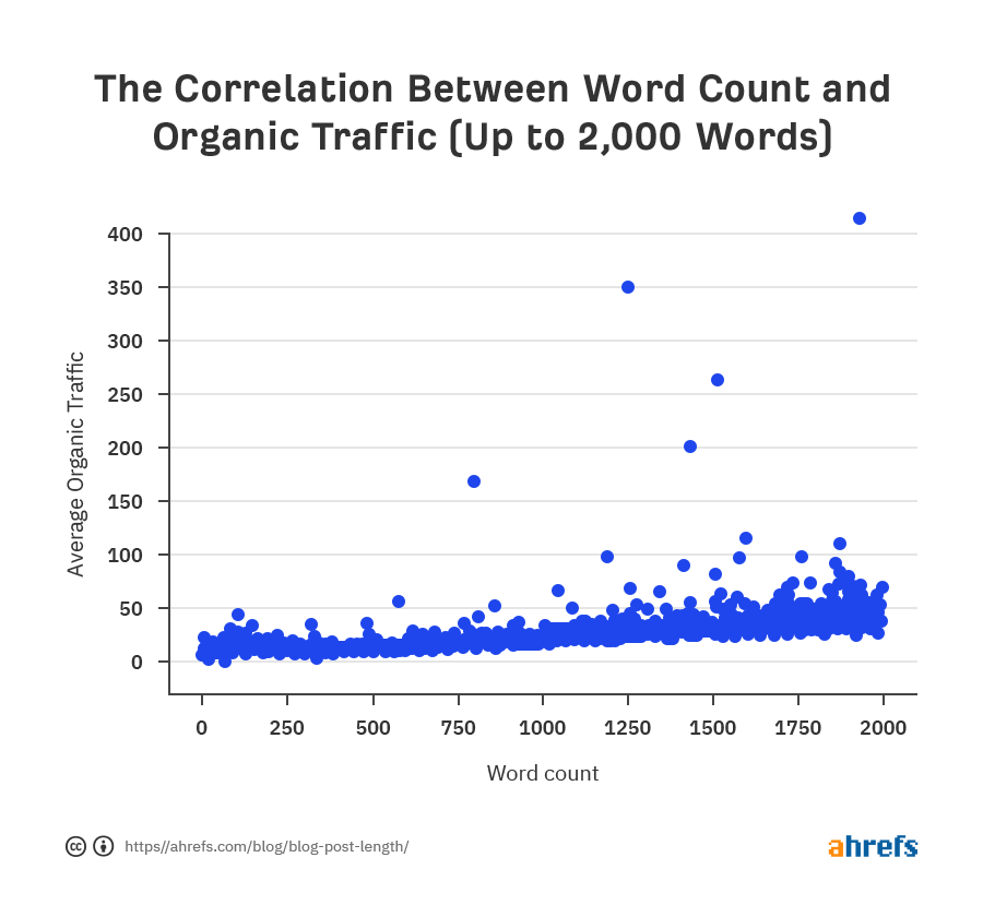 03 correlation between word count and referring domains copy