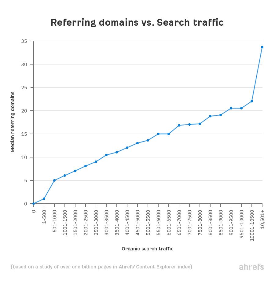 03 domaines référents vs trafic de recherche 1