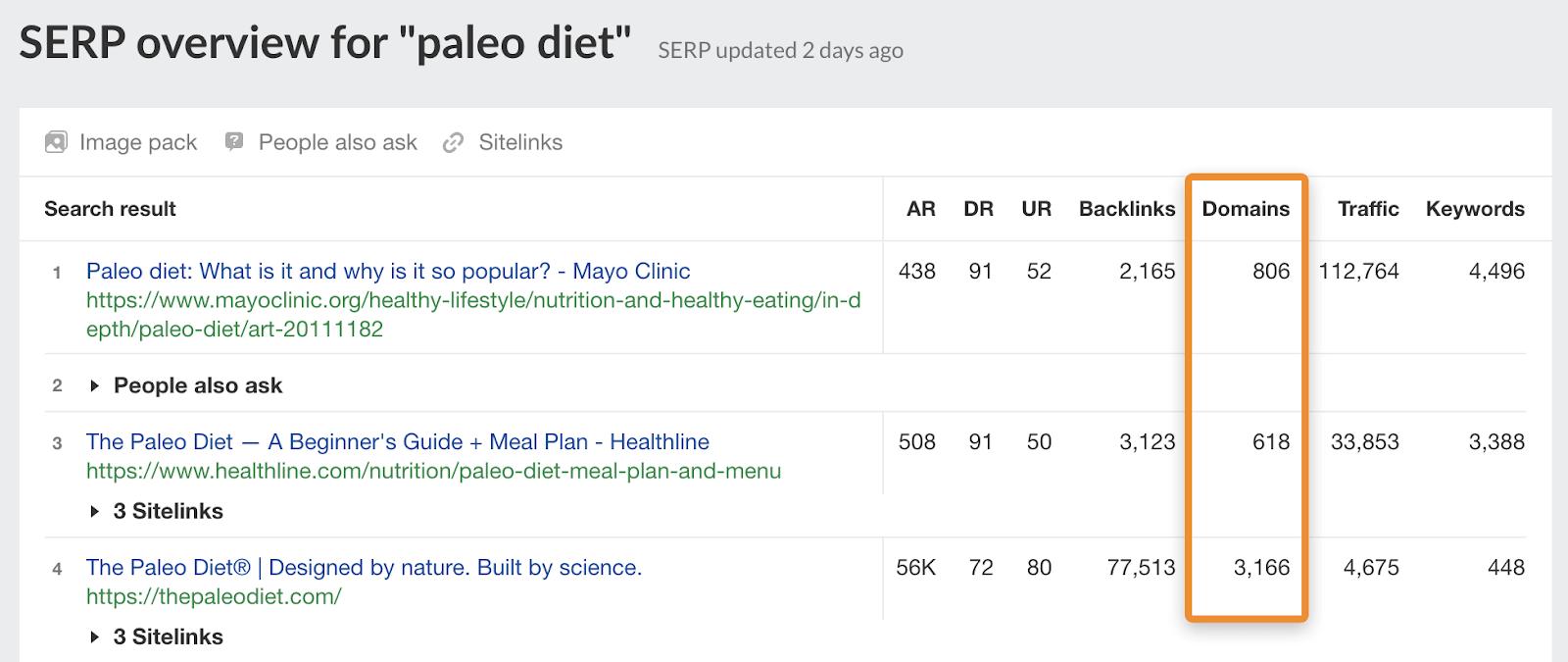 17 paleo diet serp rds