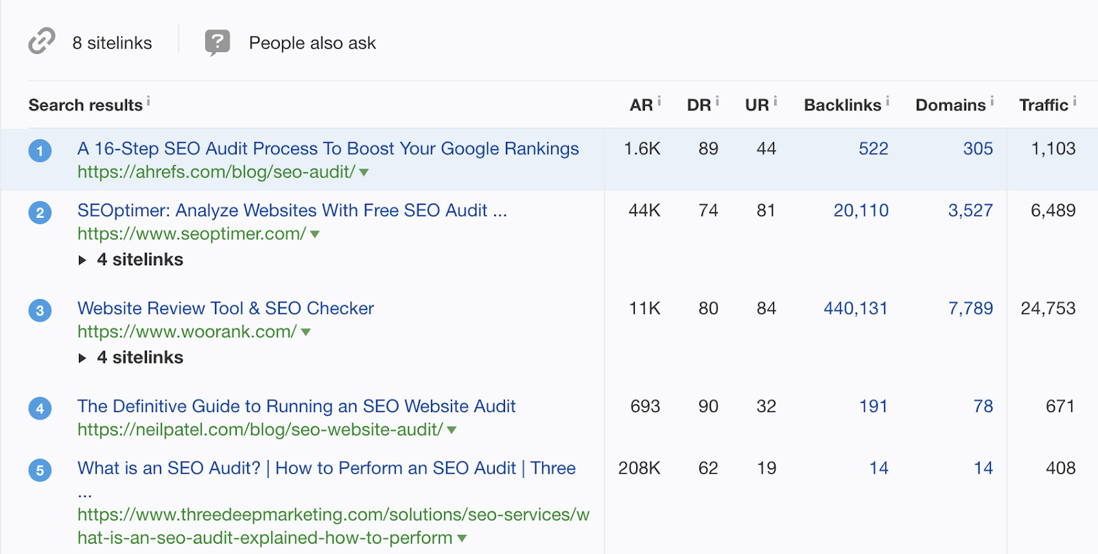 6 seo audit ranking