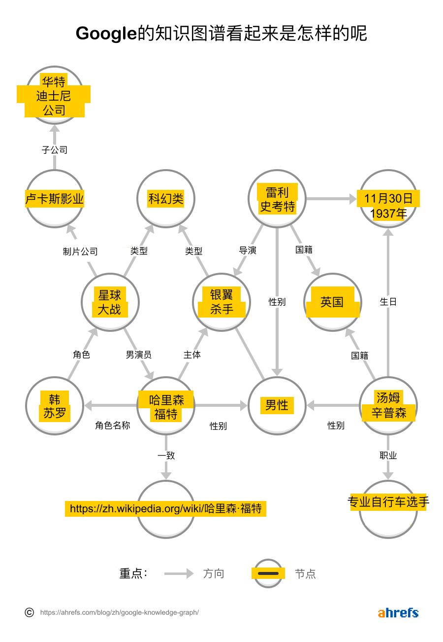 Googles Knowledge Graph 3