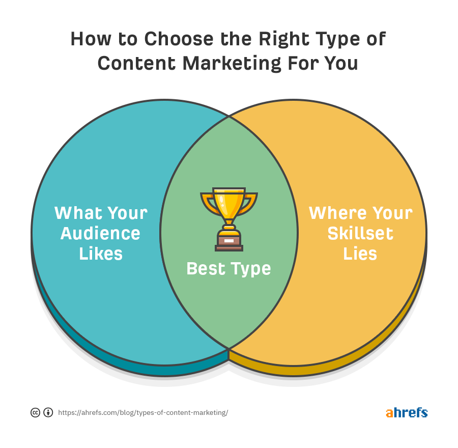 how to choose the right type of content marketing for you