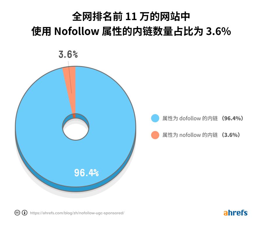 internal nofollow percentage cn