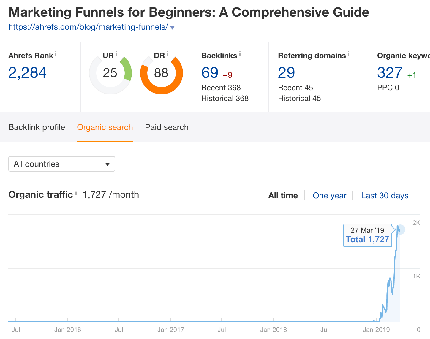 marketing funnels SE overview