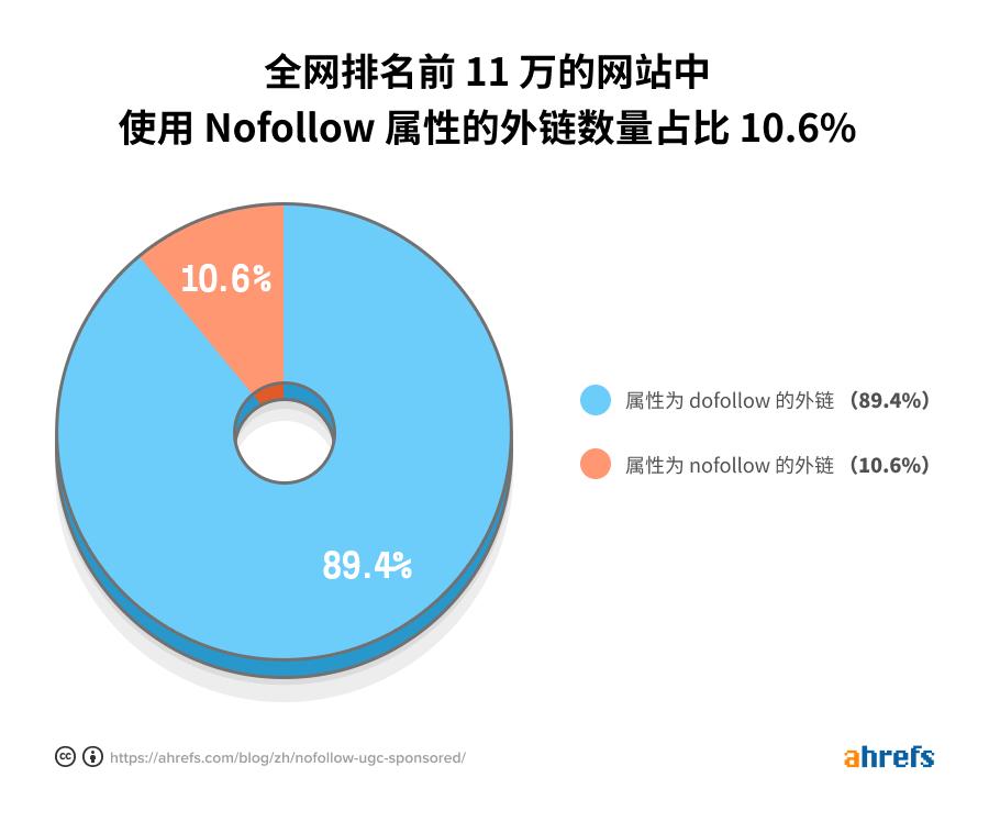 nofollow backlinks percentage cn