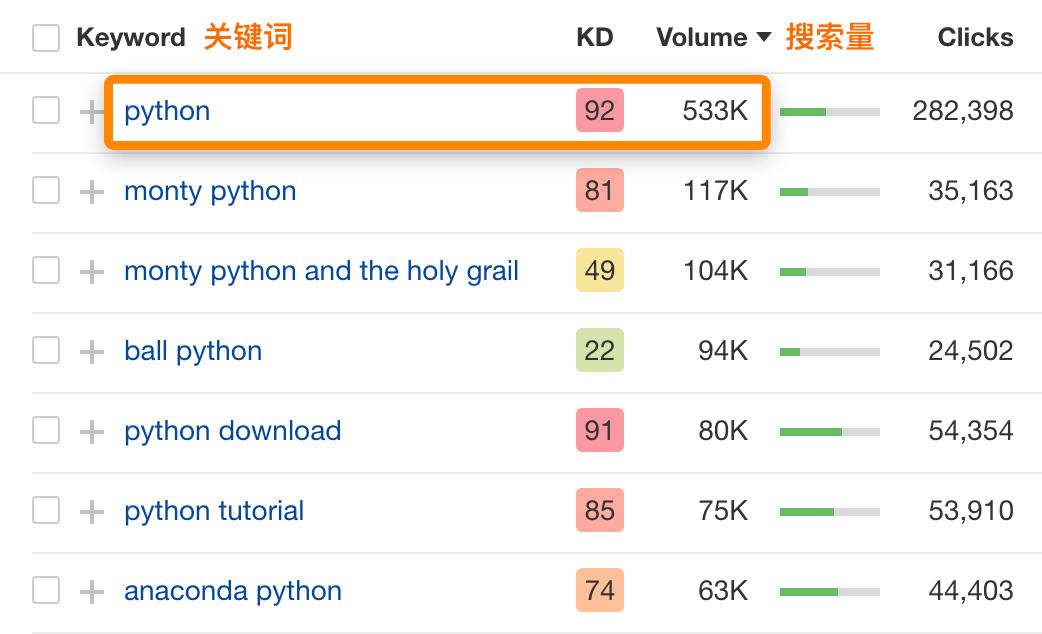 python search volume