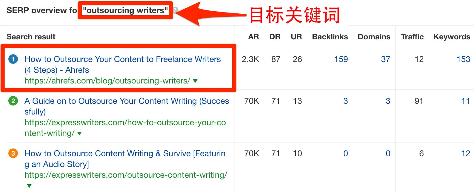 serp overview outsourcing writers