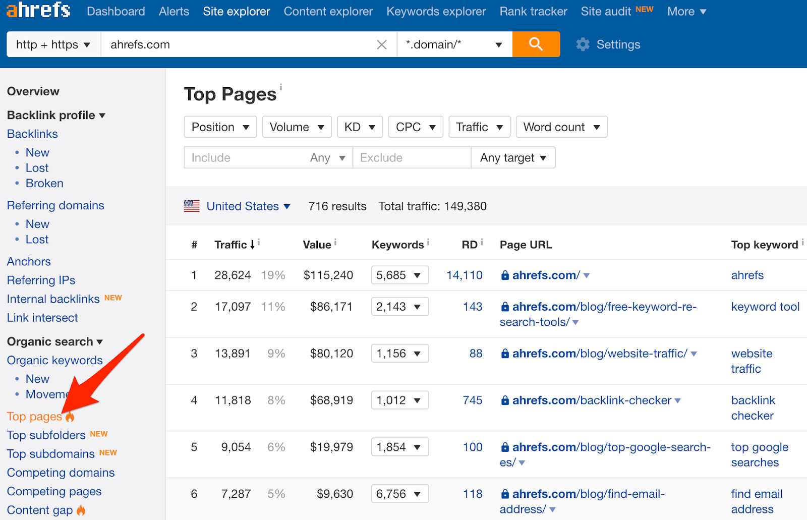 top pages ahrefs 2