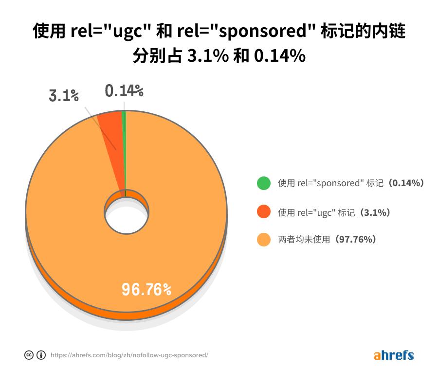 ugc sponsored internal links cn