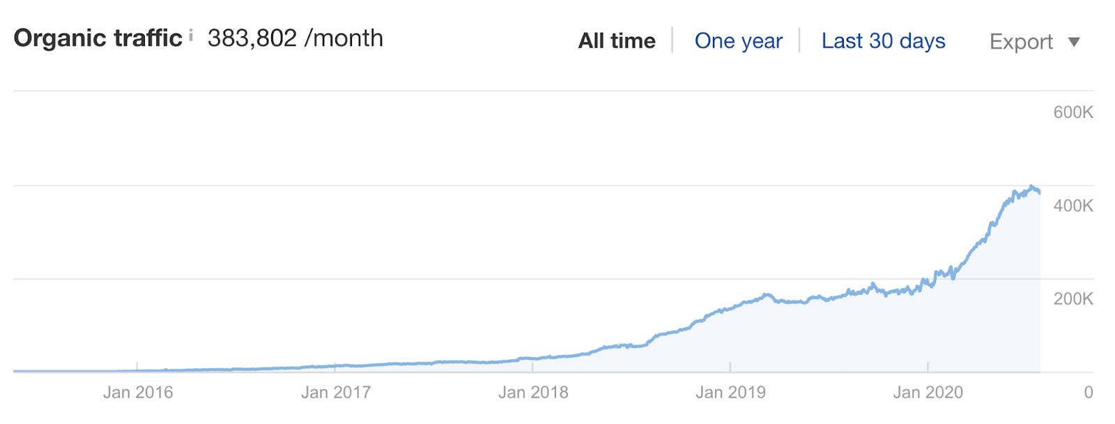 1 ahrefs blog traffic growth