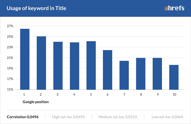 16 keyword in title