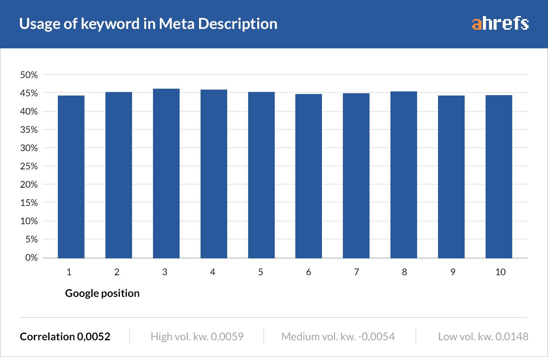 17 keyword in meta description