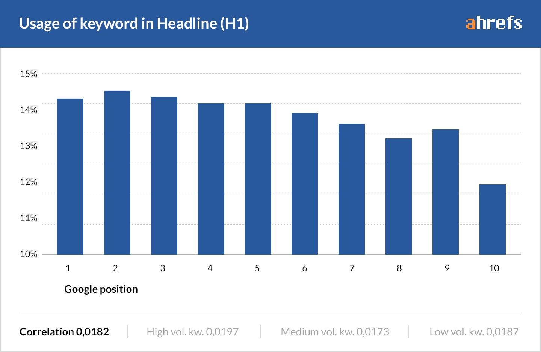 18 keywords in headline