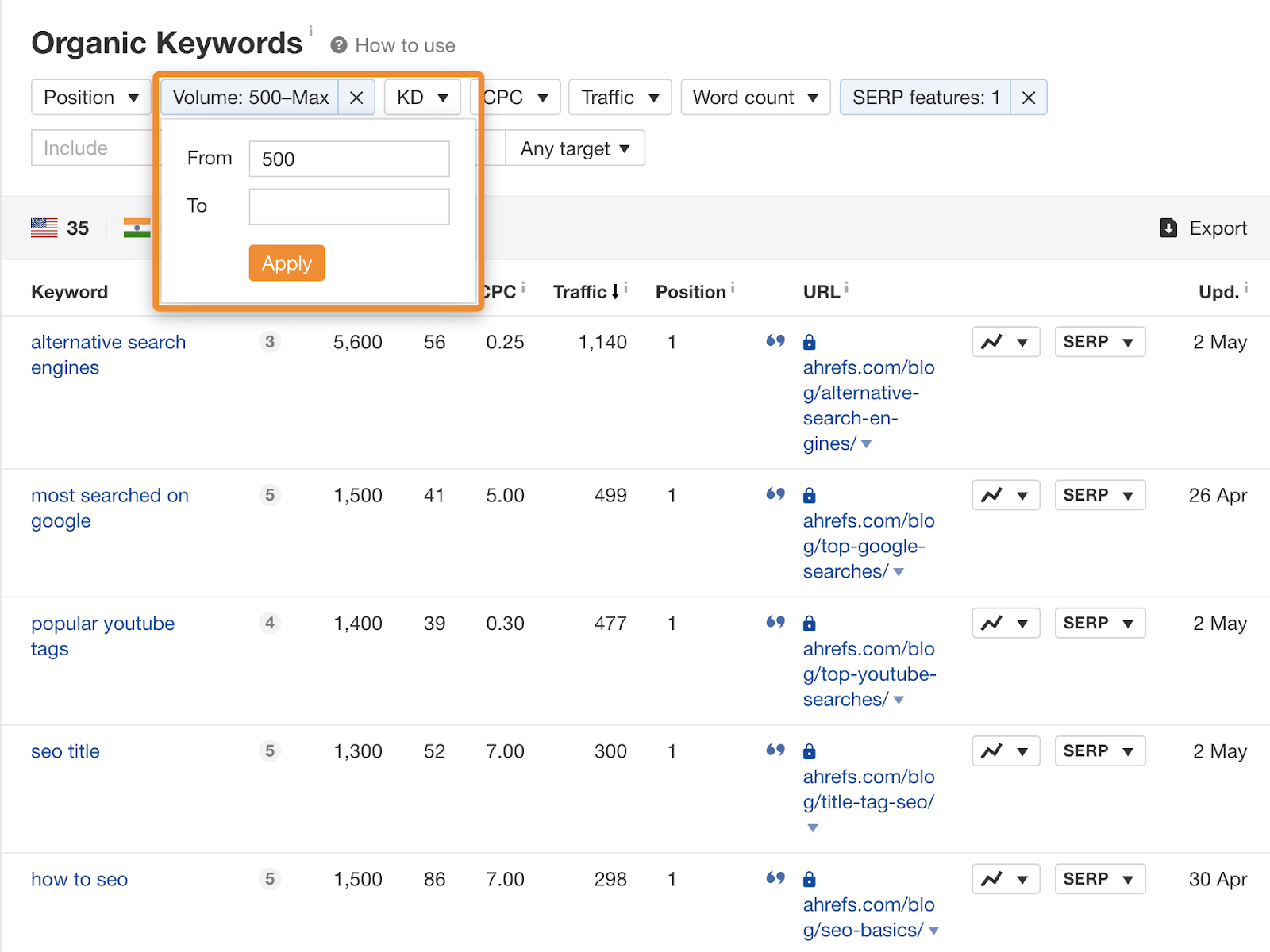 19 organic keywords volume