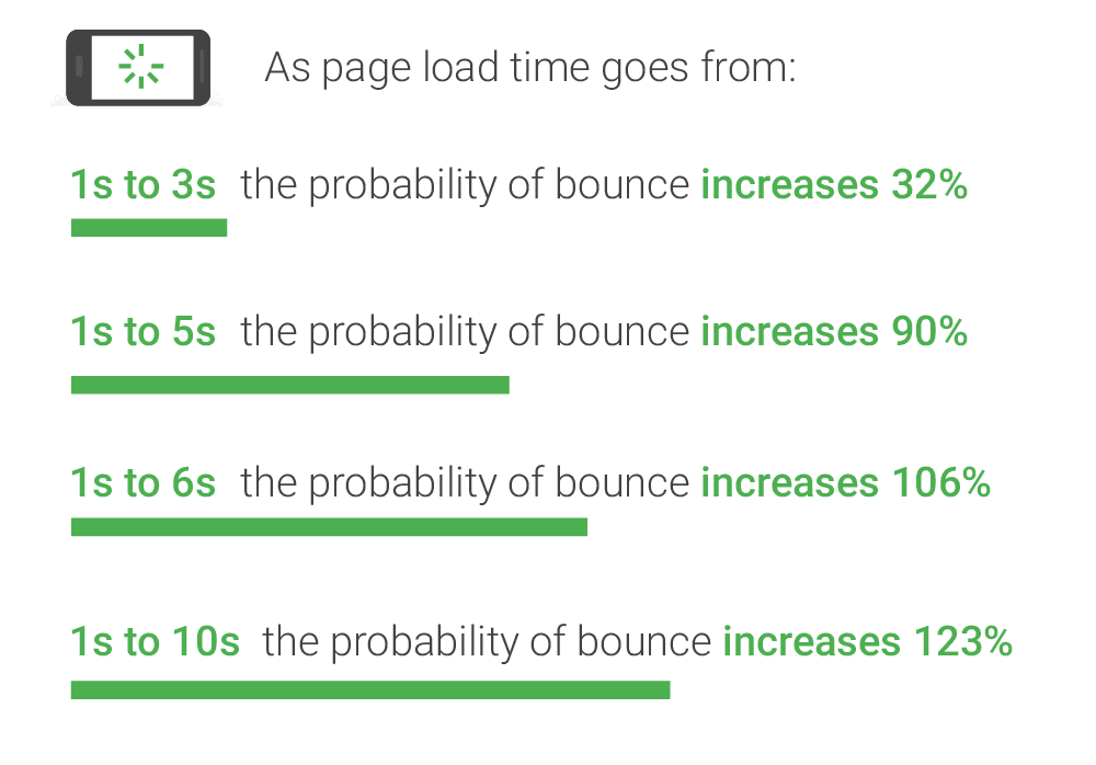 25 bounce rate stats