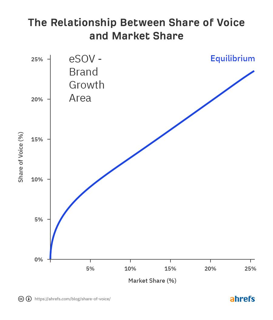 A relação entre participação de voz e participação de mercado
