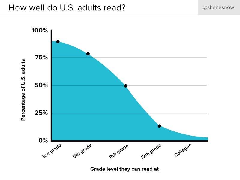 US adult reading levels