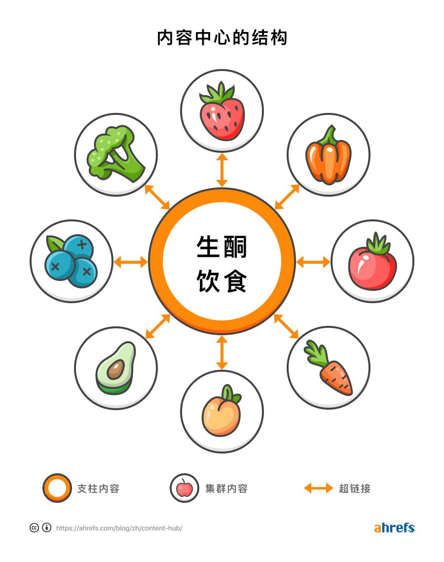 content hub diagram 1 cn