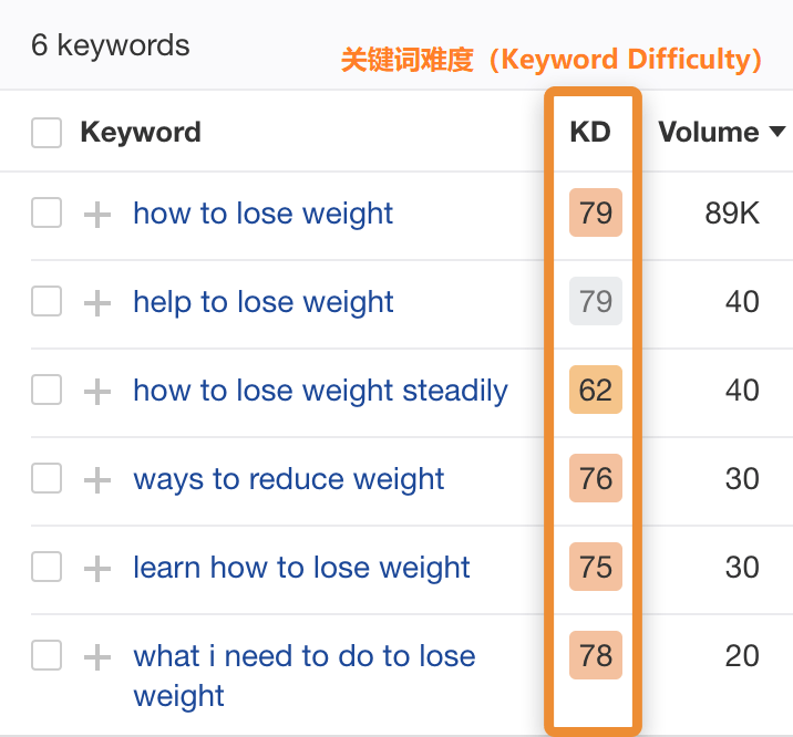 ok28 supporting long tail keywords kd