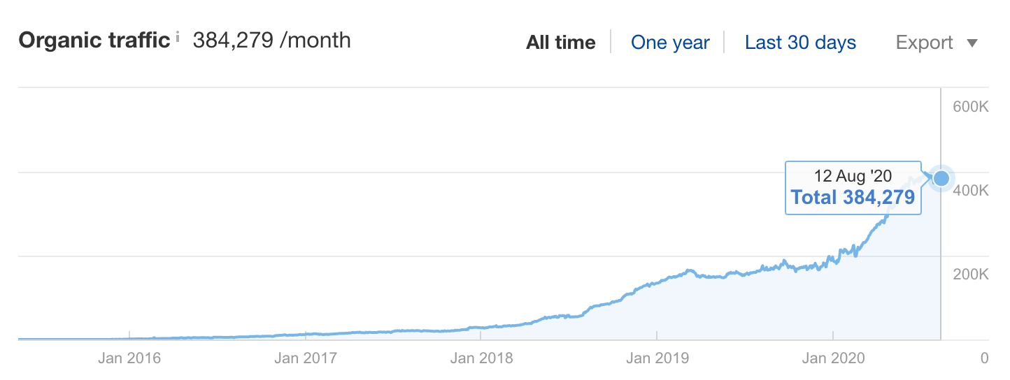 1 ahrefs blog growth