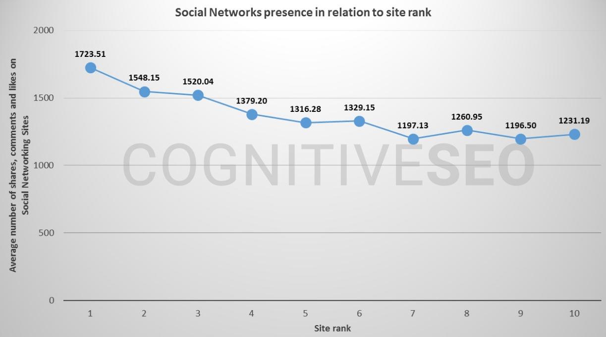 15 soziale Signale SEO-Studie