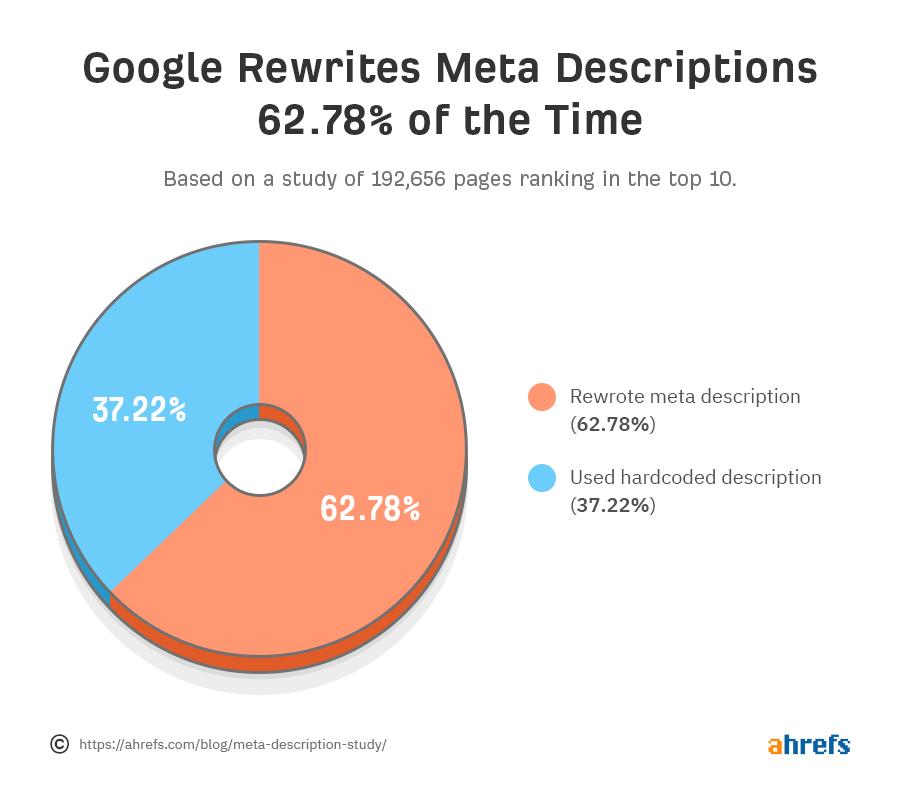 2 Google rewrites meta description study