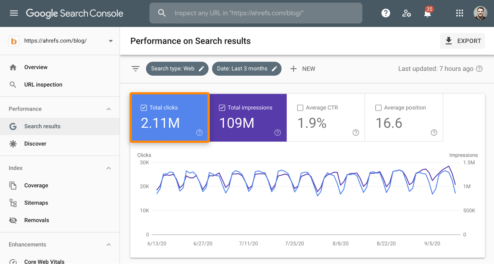 2 google search console blog traffic