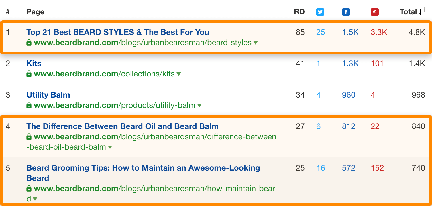 2 top content beardbrand