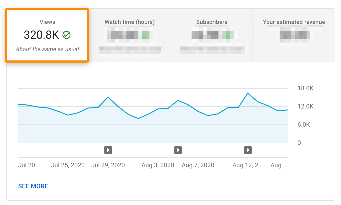 2 youtube analytics