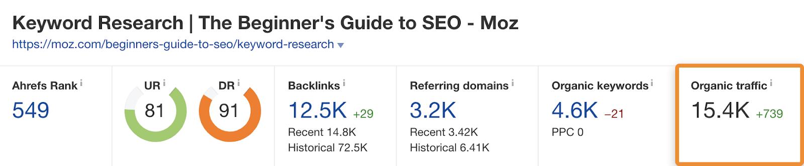 21 Top-Traffic für Keyword-Recherchen